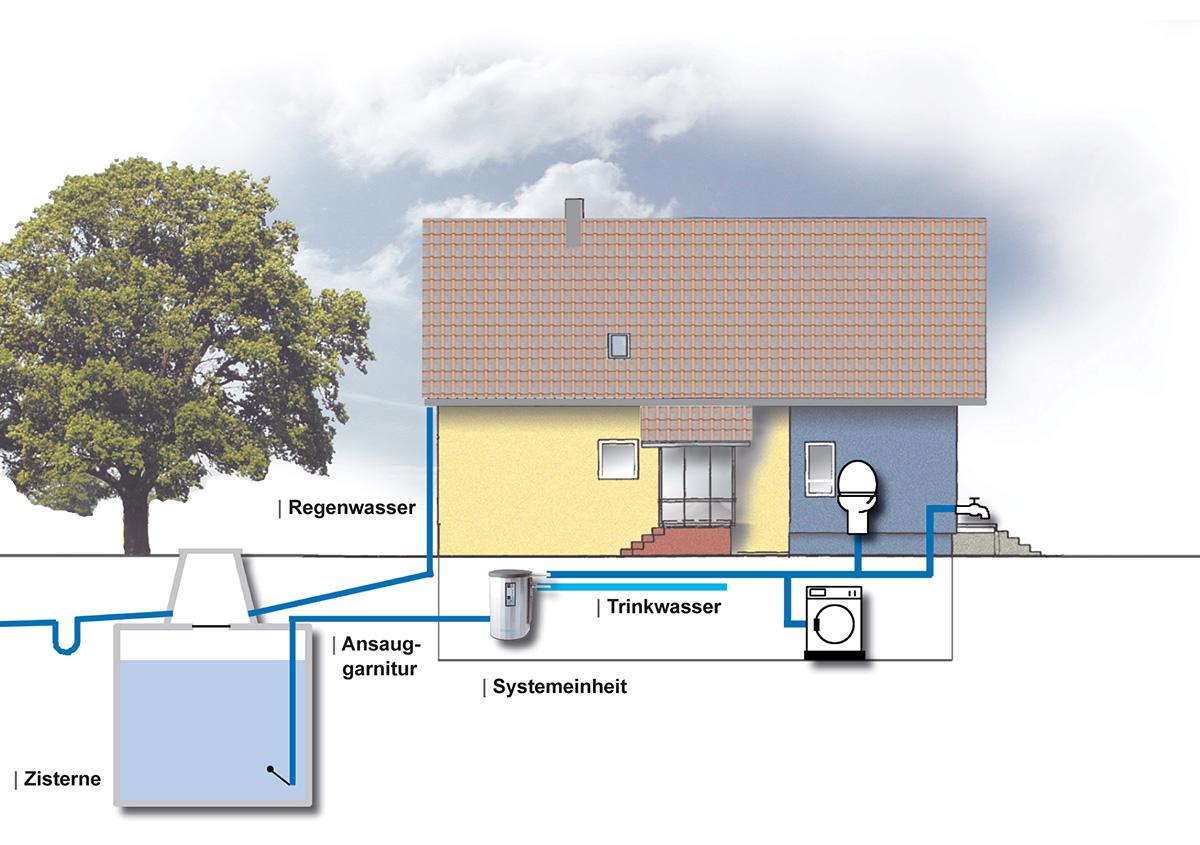 Schema Regenwassernutzungsanlage